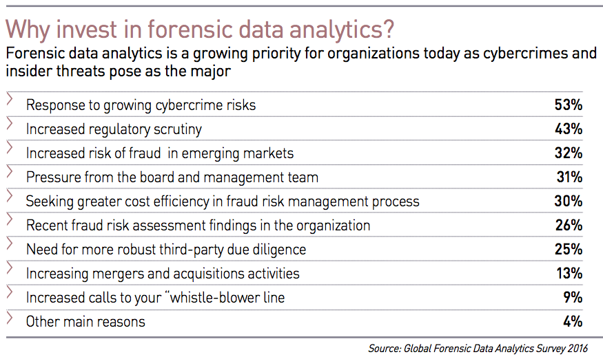 Invest in Forensic data analytics