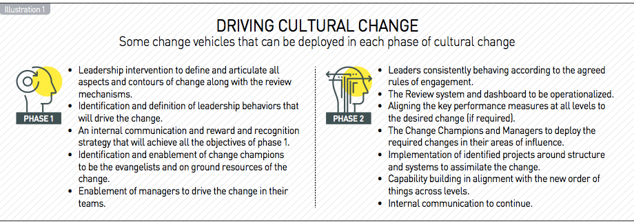 Driving cultural change