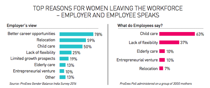Top reasons for women leaving the workforce