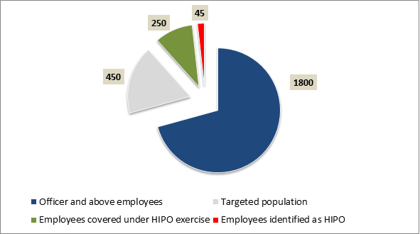 article  identifying and developing high potential employees  u2014 people matters