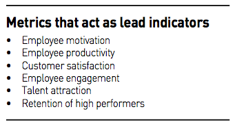 Metrics that act as lead indicators