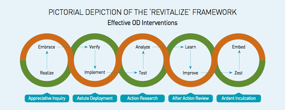 Revitalize Framework