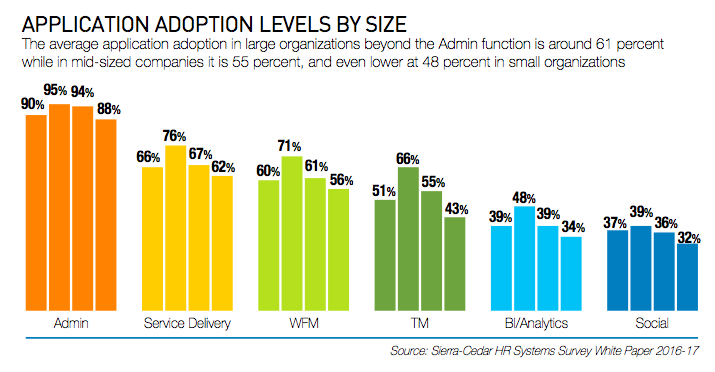 Application Adoption Levels By Size