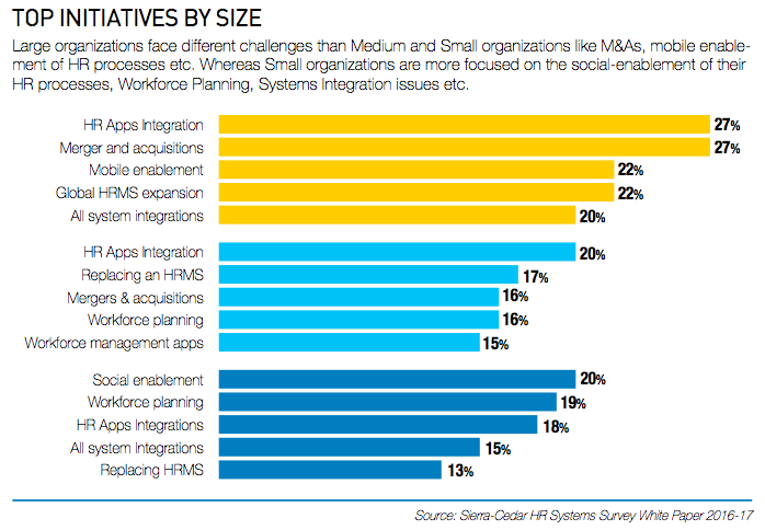 Top Initiatives By Size