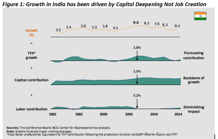 Growth in India has been driven by Capital Deepening Not Job Creation