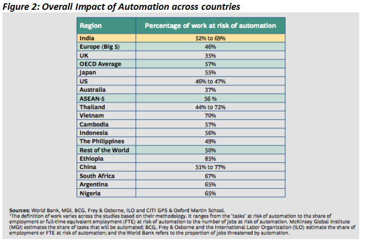 Overall Impact of Automation across countries