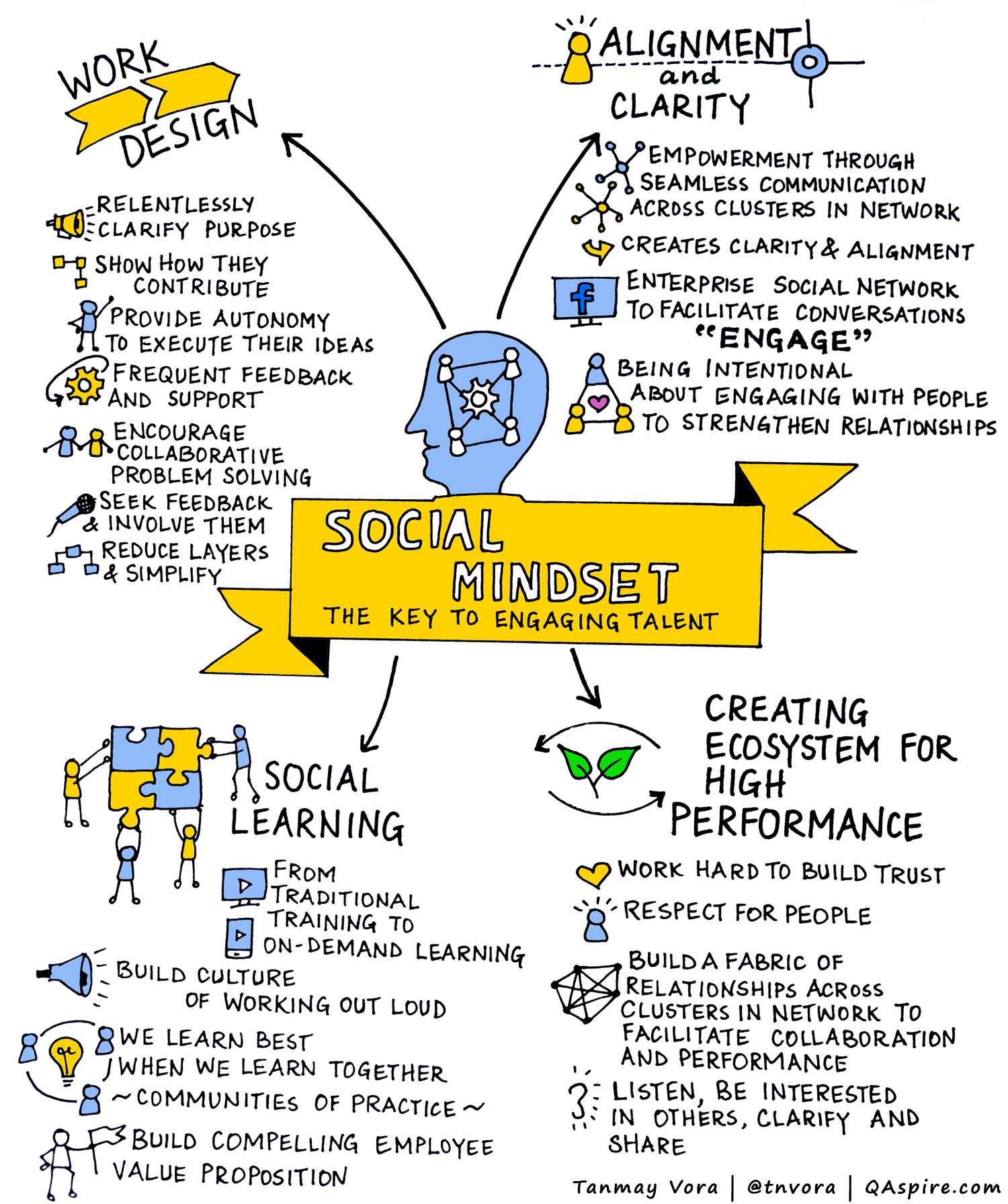 Social Mindset: The Key to Engaging Talent