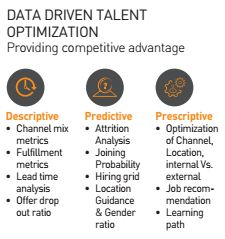 Data Driven Talent Optimization