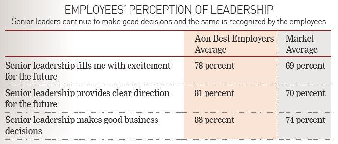 AON Best Employers 2017