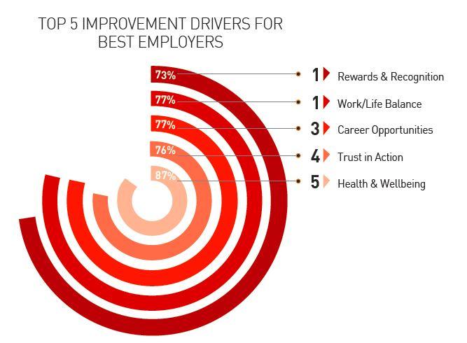 Top 5 imrovement drivers