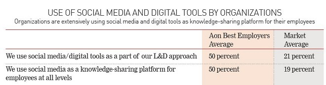 Use of social media and digital tools