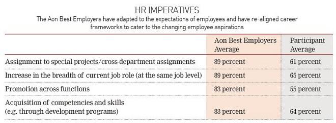 HR imperative