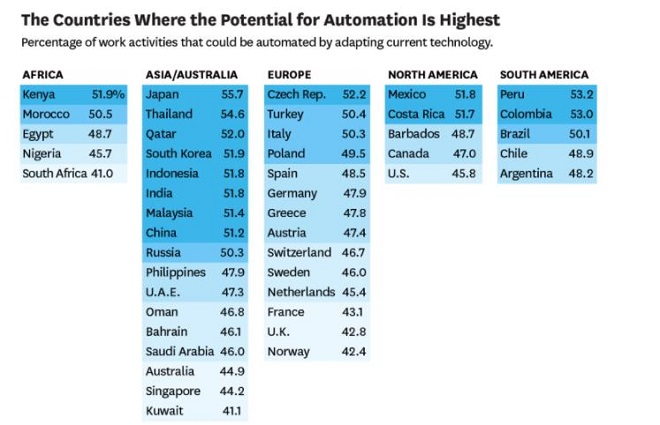 Countries ranked according to potential of automation of activities