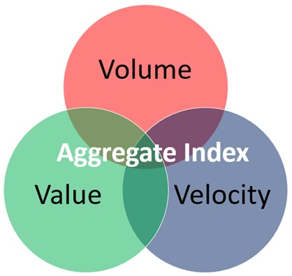 Volume, velocity and value