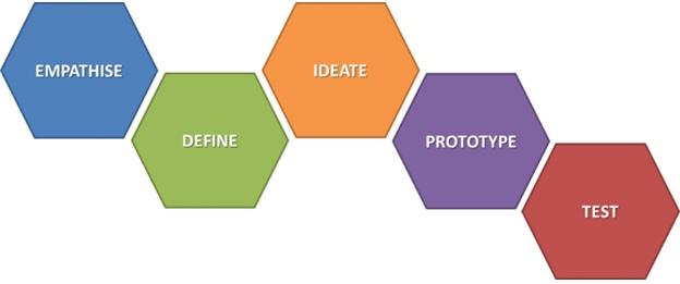 Stanford design thinking