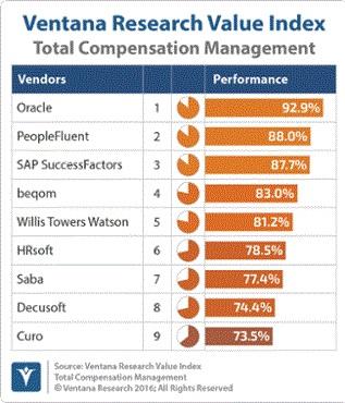 Total Compensation Management