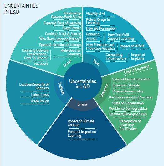 Uncertainties in L&D