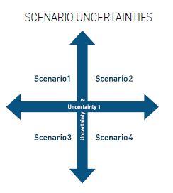 Scenario Uncertainties