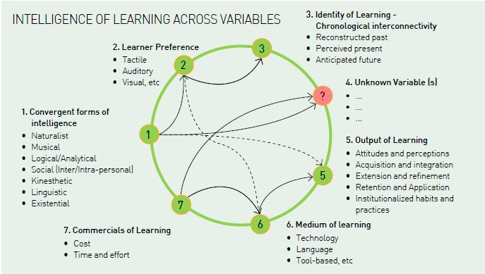 Intelligence pf learning across variables