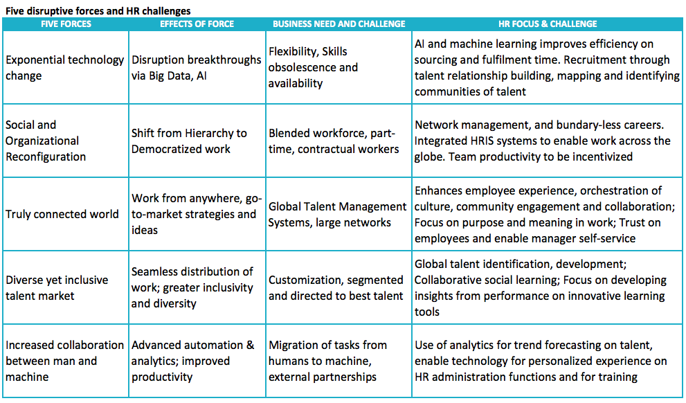 Five disruptive forces and HR challenges