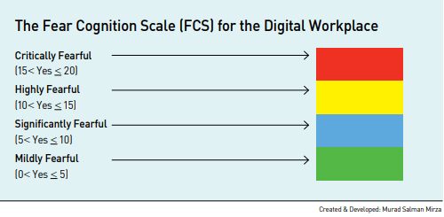 The_Fear_cognition_scale