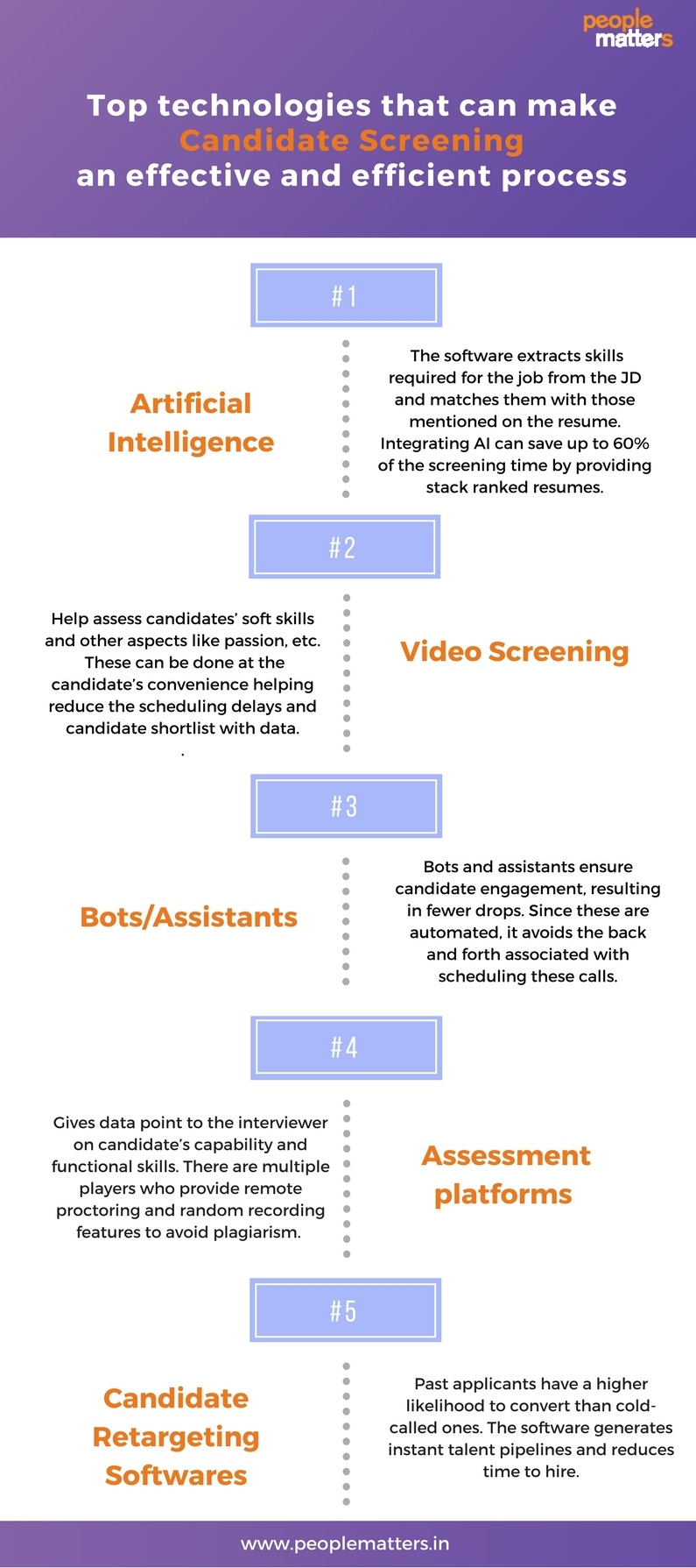 Technologies_For_Candidate_Screening