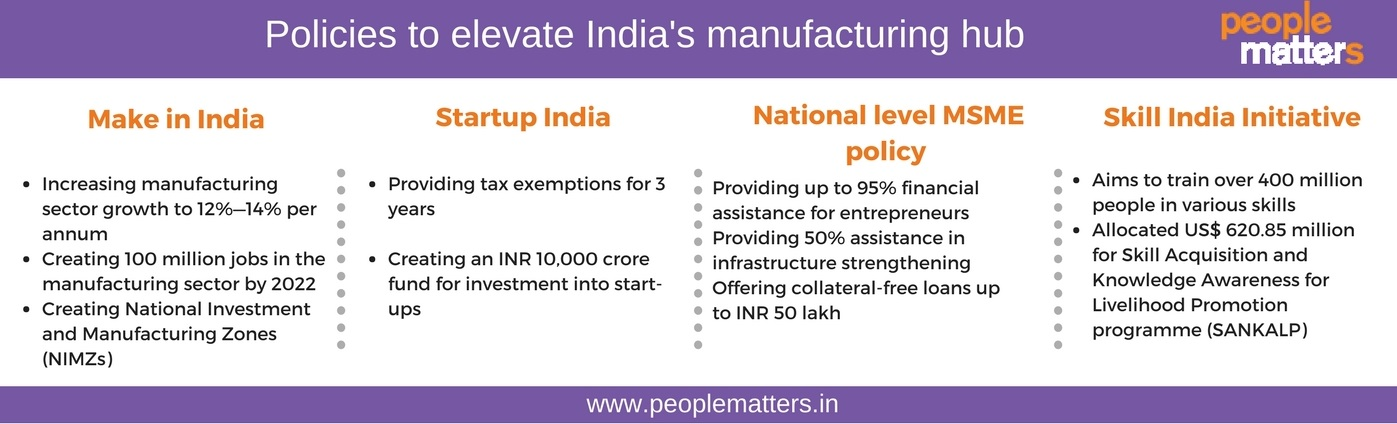 Make_In_India_National_Level_MSME_Policy_Startup_India_Skill_India_Initiative
