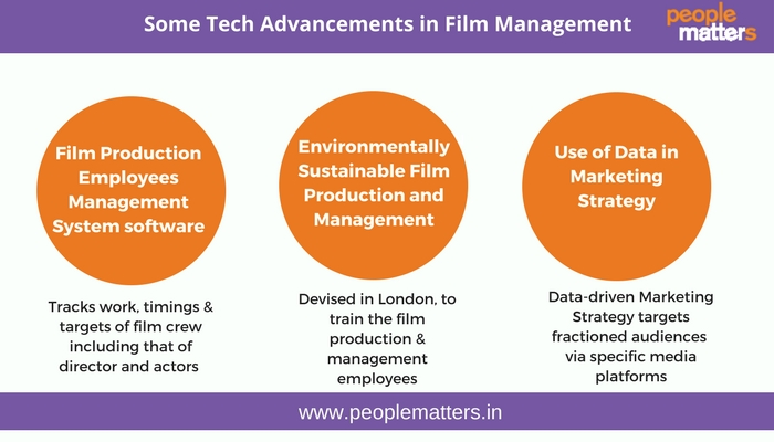 Tech_Advancements_in_Film_management
