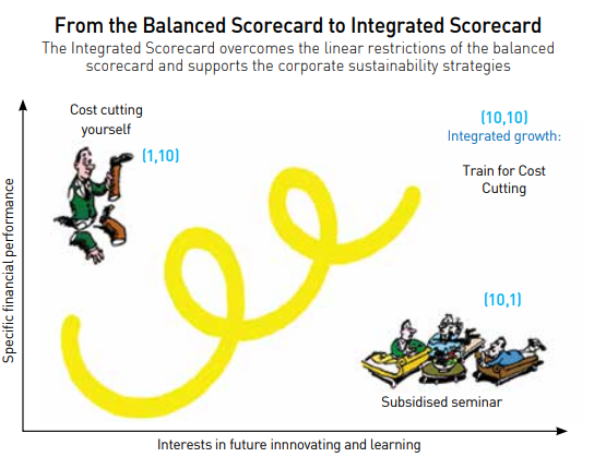 Integrated_scorecard