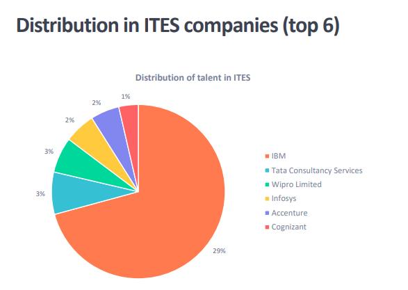 Belong_Blockchain_ITES_Industry