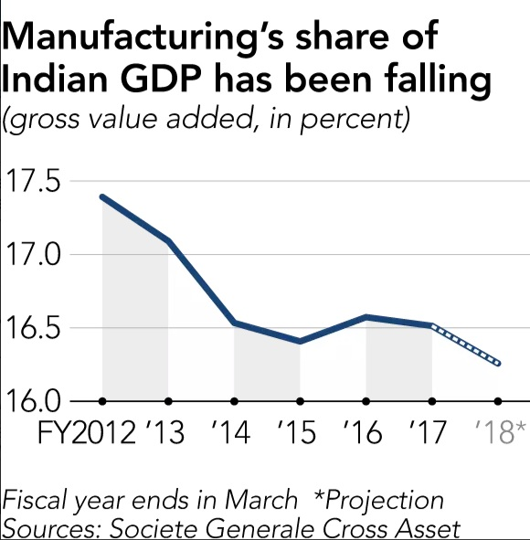 Make_In_India_GDP