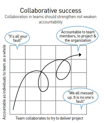 Collaborative_Success