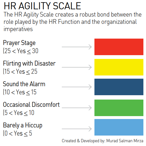 HR_Agility_scale