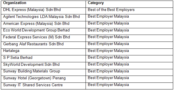 News: Aon announces 12 best employers in Malaysia for 2018