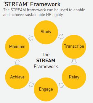 STREAM_Framework