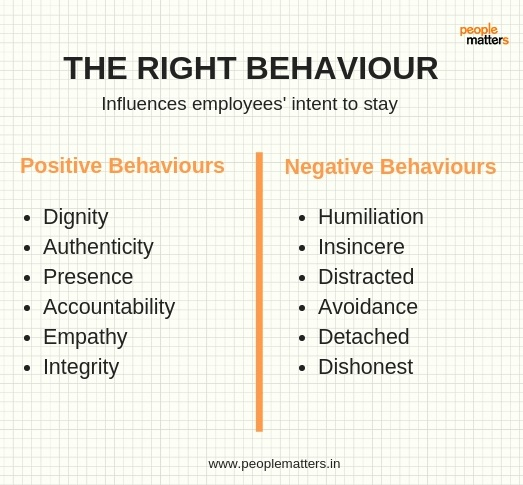 Leader_Positive_Behaviors_Negative_Behaviors_Employees