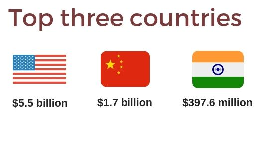 Countries_Funding_Learning_Edtech_Technology_China_India_US