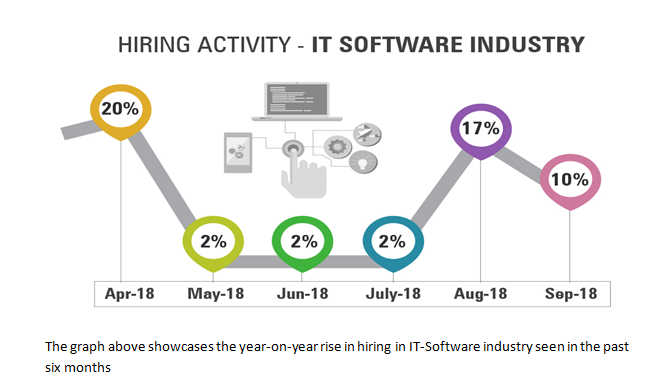 Hiring Activity - IT Software Industry