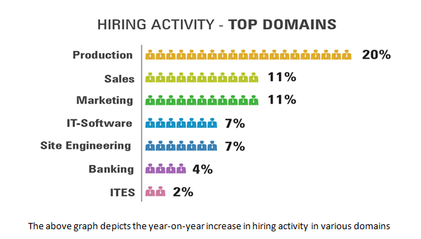 Hiring Activity - Top Domains