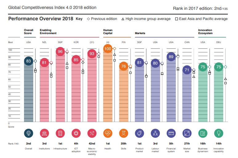 News: Singapore ranks second on the global competitiveness