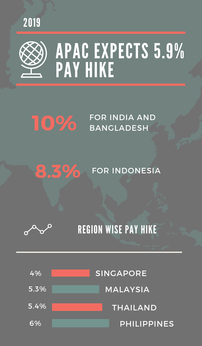 Article: Average salary increase for APAC pegged at 5 9%: Report
