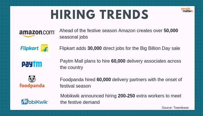 Festive_Season_Hiring_Flipkart_Amazon_Paytm_Foodpanda_Mobikwik_Seasonal Hiring_Delivery_Associates