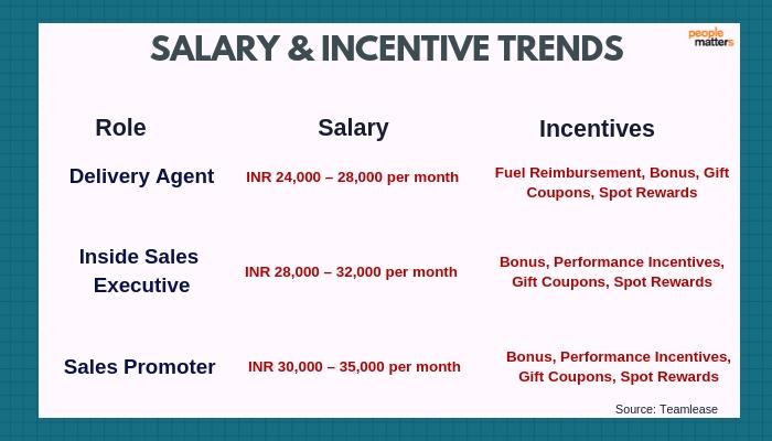 Festive_Hiring_Seasonal_Workers_Incentives_Salary_Diwali_Flipkart_Amazon_Delivery_Rewards_Deliver_Agent_Sales_