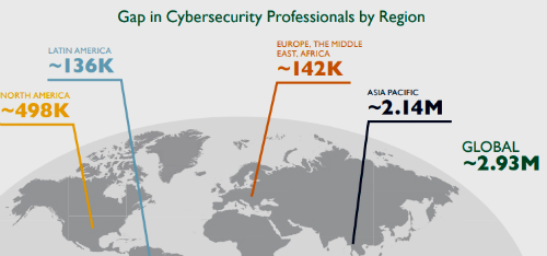 Gap in Cybersecurity Professionals by Region