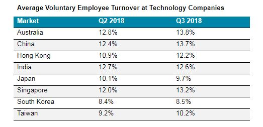 News: A positive hiring and salary outlook for tech companies in