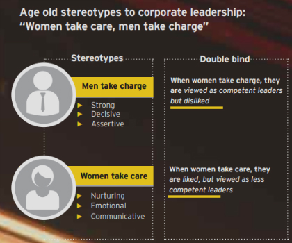 Age old stereotypes to corporate leadership: Women take care, men take charge