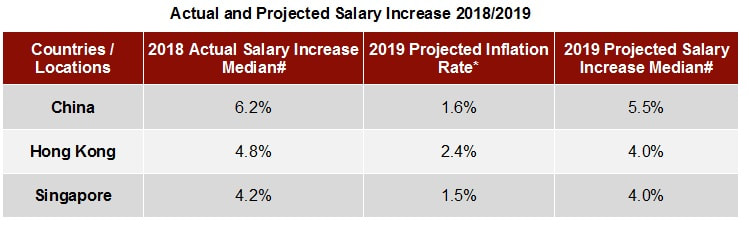 Actual and projected salary increase 2018-2019