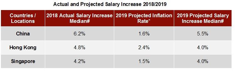 Ubs Salaries
