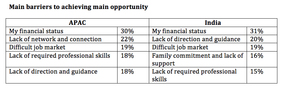Barriers to opportunity
