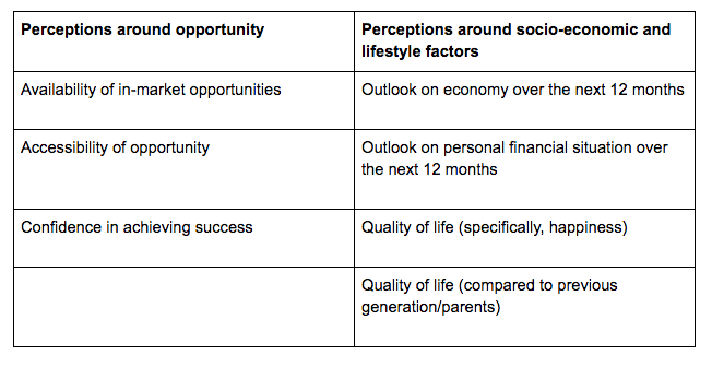 Factors for composite measure of opportunity